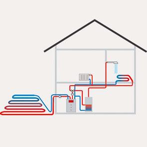 Princíp tepelného čerpadla zem – voda s plošnými zemnými kolektormi (zdroj: Viessman)