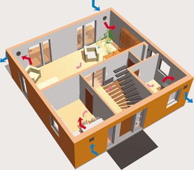 Decentrálne vetranie s rekuperáciou. Jedna jednotka odvádza vydýchaný teplý vzduch z miestnosti a druhá privádza vonkajší čerstvý vzduch. Po 70 sekundách sa zmení smer otáčok a odsávajúca jednotka privádza vzduch a jednotka, ktorá ho privádzala, vydýchaný vzduch odvádza. Pri odvádzaní vnútorného, teplého vzduchu sa akumuluje energia do keramického výmenníka v jednotke, ktorá sa spätne využíva pri prívode čerstvého vzduchu. (foto: A – Invent)