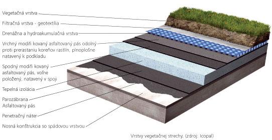 Vrstvy vegetačnej strechy
