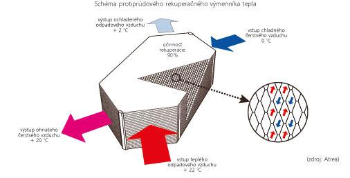 Schéma protiprúdového rekuperačného výmenníka tepla (Zdroj: Atrea)