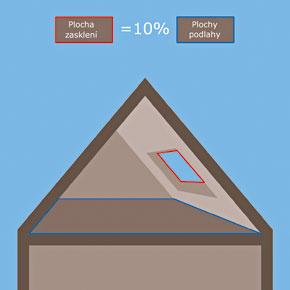 Najjednoduchší výpočet minimálnej veľkosti strešného okna vmiestnosti