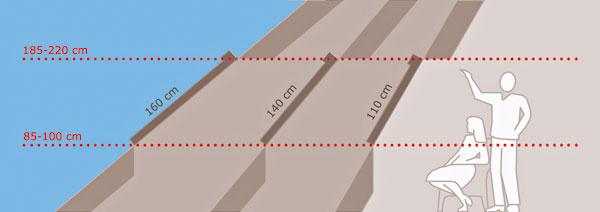 Výber veľkosti strešného okna ovplyvňuje aj sklon strechy. Čím je sklon strechy nižší, tým dlhšie okno je vhodné použiť na dostatočné presvetlenie podkrovných priestorov Až 90 % času pobytu vmiestnosti trávia ľudia vsede, preto sa odporúča osadiť strešné okno tak, aby zneho pohodlne videl aj sediaci človek.
