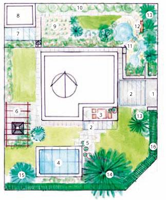 Pôdorys záhrady 1 – chodník a vjazd do domu 2 – strieška nad vjazdom 3 – stolovanie na terase pod balkónom 4 – bazén 5 – bonsaje a rastliny v nádobách 6 – pergola s kozubom 7 – skleník 8 – záhradný domček  9 – úžitkové záhony 10 – bobuľové ovocie 11 – jazierka 12 – lavička 13 – tuje a cyprušteky 14 – borovica čierna 15 – strieborný smrek 16 – tvarovaný živý plot z tisa