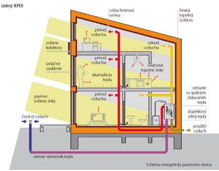 Schéma energeticky pasívneho domu