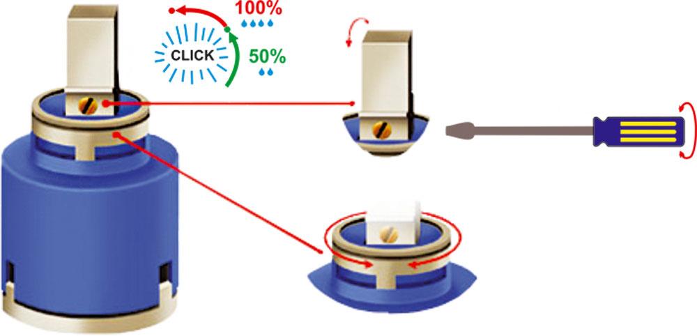 Dnešné batérie sa vyrábajú aj sohľadom na spotrebu vody, ale podľa individuálnych požiadaviek. Kartuša Kerox batérie FEV má nastaviteľný prietok vody súsporou až 50 % bez straty komfortu azároveň si môžete nastaviť maximálnu teplotu vody.