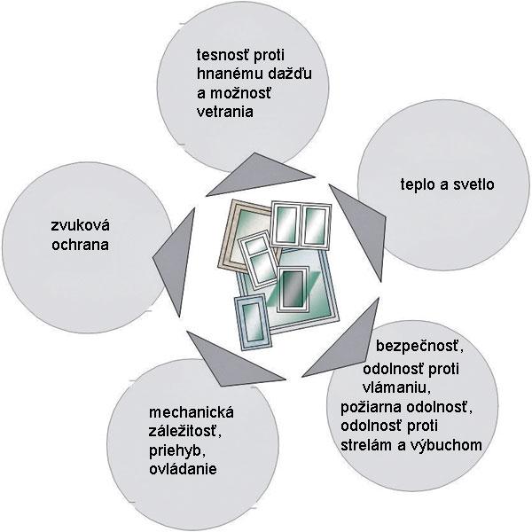 Plastové a komorové súvislosti