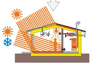 Po roku 2020 by mali mať budovy takmer nulovú spotrebu energie.