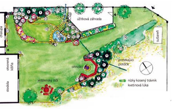 Pôdorys navrhovanej záhrady pri chalupe Výpis rastlín: 1. kríková ruža 2. popínavá ruža 3. zemolez popínavý 4. borovica horská (Pinus mugo) 5. skalník rozprestretý (Cotoneaster horizontalis) 6. sibírska borievka (Microbiota decussata) 7. borievka rozprestretá (Juniperus horizontalis) 8. smrek omorikový (Picea omorika) 9. kríková borievka (Juniperus x media ,Pfitzeriana aurea´) 10. pôvodná stará kríková ruža 11. borievka obyčajná (Juniperus communis ,Hibernica´) 12. hniezdovitý smrek (Picea abies ,Nidiformis´) 13. škumpa vlasatá červená (Cotinus coggygria) 14. červenolistý dráč (Berberis thumbergii ,Athropurpurea´) 15. tavoľník japonský (Spirea japonica ,Goldflame´) 16. kéria japonská (Kerria japonica ,Pleniflora´) 17. pôvodná jabloň 18. vlhkomilné trvalky pri potoku (astilba, hosta, kosatce, záružlie, nezábudky…) 19. ozdobnica čínska (Miscanthus sinensis ,Gracilimus´) 20. ozdobnica japonská (Miscanthus japonicus) 21. perovec (Penisetum) 22. metlica trsnatá (D