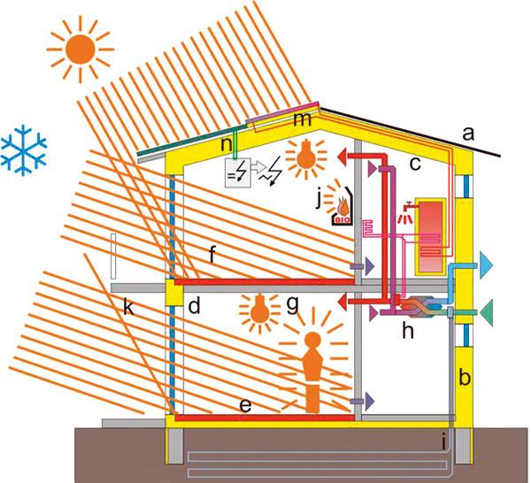 Princípy energeticky efektívnych budov – graficky aj vheslách: a– kompaktnosť tvaru; b – kvalitný tepelnoizolačný obal; c – súvislá rovina neprievzdušnosti;  d – vylúčenie tepelných mostov; e – tepelnoakumulačná hmota; f – pasívne využitie slnka vzime; g – využitie vnútorných zdrojov tepla; h – vetranie srekuperáciou tepla; i– zemný výmenník (soľankový); j – doplnkový či záložný zdroj tepla; k– tienenie vlete; m – ohrev vody solárnymi koloktormi; n – fotovoltické panely