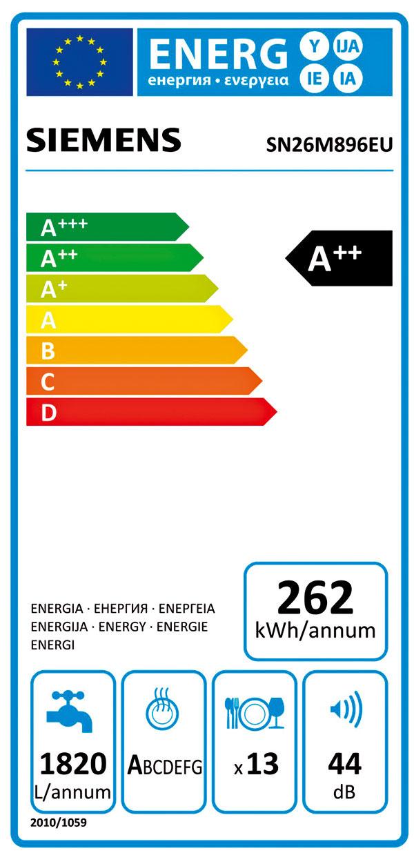 Na novom energetickom štítku umývačiek riadu nájdete formou symbolov uvedené tieto údaje:   ročná spotreba energie – vkilowatthodinách za rok (kWh/annum),  ročná spotreba vody – vlitroch(l), vychádzajúca z280 cyklov vnormovanom programe ako pri spotrebe energie,  výkon sušenia,  výkon umývania – minimálna trieda jeA,  štandardné naplnenie – maximálny počet jedálenských súprav,  hlučnosť – vdecibeloch (dB).