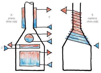 Ohrev vody vteplovodných vložkách A – priamy ohrev Teplá voda vo vložke sa ohrieva vhlavnom priestore ohniska (1) vdeflektore (2), vnádobe uloženej vdymníku (3), vprvom dielci dymovodného potrubia (4). Vo všetkých prípadoch plamene prichádzajú do kontaktu svodou iba prostredníctvom pomerne tenkej vrstvy plechu. Účinnosť je dostatočne vysoká, no je tu inebezpečenstvo vrenia vody či poškodenia telesa ohrievajúceho vodu. B – nepriamy ohrev Na telese vložky sú navinuté medené rúrky, ktorými cirkuluje voda. Teplo sa odovzdáva už prostredníctvom vzduchu. Účinnosť odovzdávania tepla je nižšia, no tu nehrozí vrenie vody či prehorenie telesa. Okrem toho môžeme množstvo tepla odovzdaného vode regulovať množstvom vzduchu prúdiacim cez teplovzdušnú komoru.