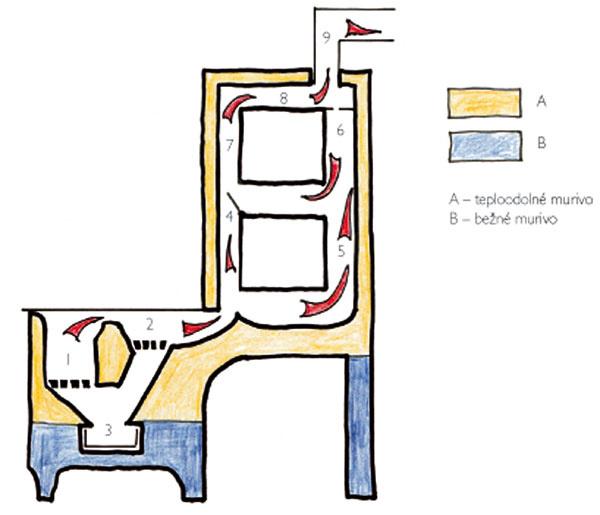 Sporák na letnú azimnú prevádzku 1 – zimné ohnisko 2 – letné ohnisko 3 – spoločný popolník 4 – zakurovacia apriamoťažná klapka 5, 6, 7, 8, 9 – ťahy adymovod Vletnom období je klapka (4) otvorená akúri sa do letného malého plytkého ohniska (2). Spaliny idú najkratšou cestou do ťahov (7) adymovodom (9) do komína. Vzimnom období je pri pečení vprevádzke veľké, hlboké ohnisko. Spaliny idú do slepého ťahu (4) ťahom (5) do slepého ťahu (6) vybaveného iba dymovou medzierkou ťahom (7, 8) okolo hornej pečúcej rúry do dymovodu (9). Spoločný popolník (3) má hrany, aby popol padal vždy do pripravenej zásuvky.