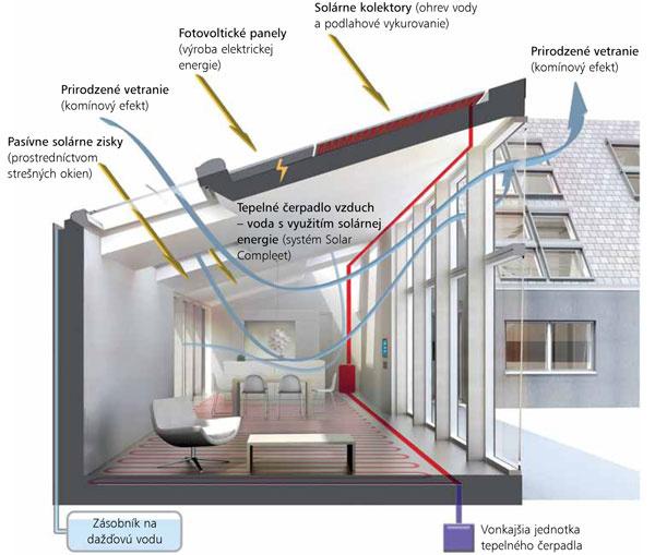 Nová, pristavaná časť. Solárne kolektory afotovoltické panely na výrobu elektrickej energie na jej streche sú významným prvkom energetickej sebestačnosti domu