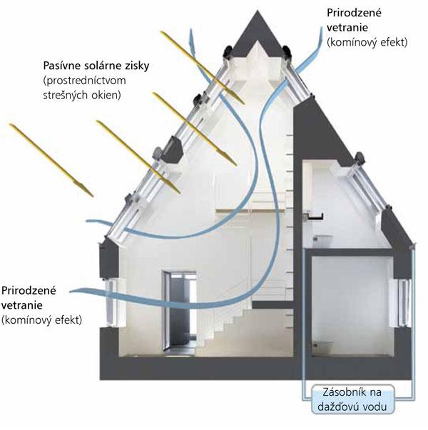 Okná vkombinácii stieniacou technikou aautomaticky riadeným vetraním fungujú ako prirodzená klimatizácia avkaždom ročnom období zabezpečujú vinteriéri príjemné prostredie. Prívod čerstvého vzduchu je efektívnejší, ak sa využíva komínový efekt apriečne prevetranie.