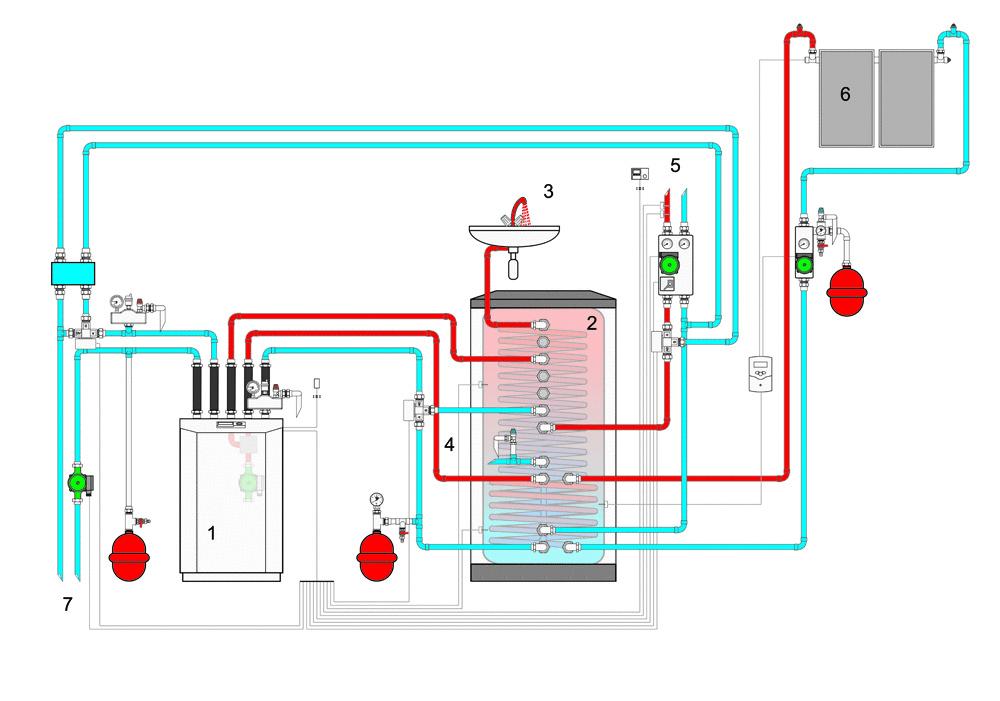 Schéma zapojenia systému: 1.Tepelné čerpadlo 2.Kombinovaný zásobník 3.Teplá voda 4.Prívod studenej vody 5.Priestorové vykurovanie 6.Solárna inštalácia 7.Zdroj tepla (obr: Stiebel-Eltron)