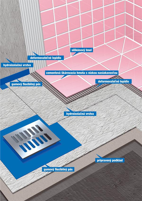 Systémové riešenie kúpeľne 01 hydroizolačná vrstva, 02 deformovateľné lepidlo, 03 silikónový tmel, 04 cementová škárovacia zmes snízkou nasiakavosťou, 05 pripravený podklad, 06gumový flexibilný pás