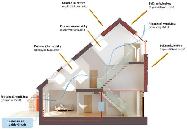 Vdomoch Carbonlight sa nespoliehajú len na nútené vetranie srekuperáciou, ale pokiaľ je to energeticky výhodné, vetrajú oknami. Rozmiestnenie okenných otvorov podporuje možnosť využiť pri vetraní aj komínový efekt. Slnko využívajú pasívne, ale aj aktívne, vsolárnych kolektoroch ajtepelným čerpadlom.