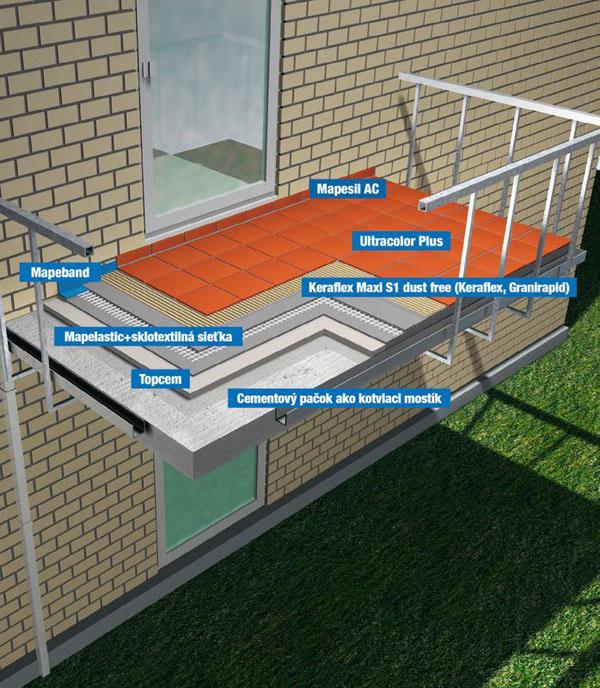 Dokonalú ochranu terasy alebo balkóna pred nepriaznivými účinkami vody zaistí súvislá vrstva pružnej hydroizolačnej stierkovej hmoty Mapelastic, ktorá sa aplikuje v celkovej hrúbke 2 mm.