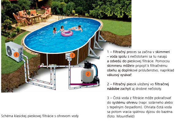 Schéma klasickej pieskovej filtrácie s ohrevom vody