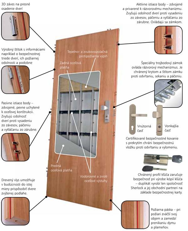 Bezpečnostné dvere Sherlock majú zváranú dvojplášťovú konštrukciu svodorovnými azvislými oceľovými výstuhami astepelno- azvukovoizolačnou požiarnou výplňou. Môžu mať hmotnosť až 90 kg. Zámková strana je po celej dĺžke zosilnená oceľovou výstuhou, zosilnené sú aj miesta istiacich bodov na závesovej strane. Vďaka konštrukcii bez istiaceho bodu do podlahy sa dajú dvere skrátiť (drevený vlys) anehrozia niektoré problémy pri zamykaní. Rázvorový uzamykací mechanizmus tvorí skonštrukciou dverí nerozoberateľný celok. Ovláda ho trojbodový celokovový zámok, ktorý je chránený špeciálnym krytom, odolávajúcim páčeniu aprekonaniu.