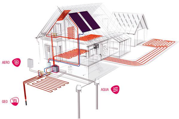 Tepelné čerpadlá sú zariadenia, ktoré odoberajú teplo zokolitého prostredia (zvody, zo vzduchu alebo zeme), transformujú ho znižšej teplotnej úrovne na vyššiu aďalej odovzdávajú vykurovacím telesám na vykurovanie či prípravu teplej vody.