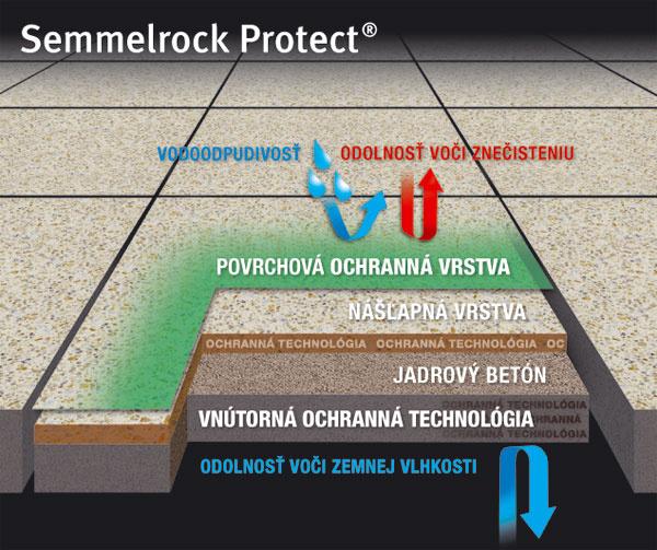 Inovácia od Semmelrocku zvyšuje životnosť a estetiku dlažieb