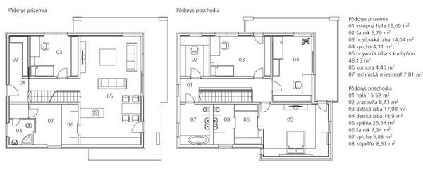 Pôdorys prízemia 01 vstupná hala 15,09 m2 02 šatník 5,79 m2 03 hosťovská izba 14,04 m2 04 sprcha 4,31 m2  05 obývacia izba skuchyňou 48,15 m2  06 komora 4,45 m2 07 technická miestnosť 7,81 m2   Pôdorys poschodia 01 hala 15,52 m2 02 pracovňa 8,43 m2 03 detská izba 17,98 m2  04 detská izba 18,9 m2  05 spálňa 25,34 m2 06 šatník 7,34 m2  07 sprcha 5,88 m2  08 kúpeľňa 8,51 m2