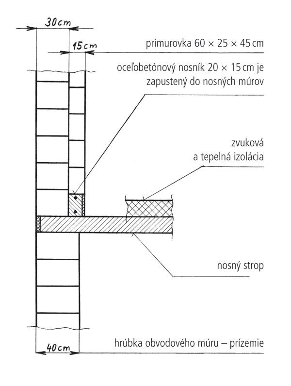 Zateplenie obvodovej steny primurovaním zvnútra