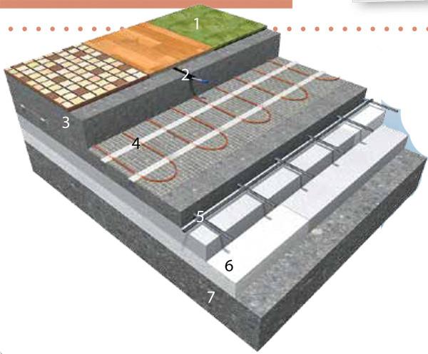 1 – nášľapná vrstva (dlažba, lamino, koberec)  2 – rúrka (husí krk) s podlahovou sondou  3 – betónová poloakumulačná vrstva 45 až 60 mm 4 – vykurovací prvok ECOFLOOR (rohož, vykurovací vodič) 5 – armovacia oceľová sieť (KARI) 6 – tepelná izolácia 60 až 100 mm (min. 25 kg/m3) 7 – podklad (betónová doska)
