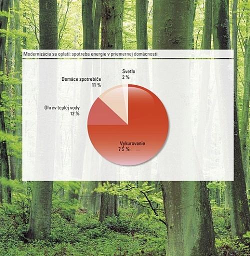 Čo by nemalo chýbať ekologickému domu?