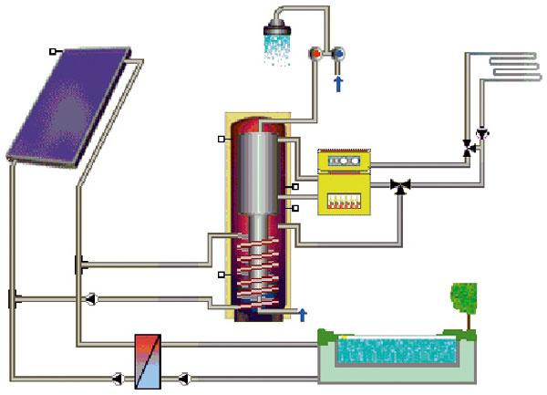 Veľmi často sa používa schéma tzv. trojkombinácia. Solárny systém sa využíva na prípravu teplej vody, podporu vykurovania avlete na ohrev vody vbazéne. Je to energeticky výhodná kombinácia, pretože pri podpore vykurovania je potrebné inštalovať väčší počet kolektorov (asi 10 ks) avznikajú tak letné prebytky, ktoré sa využívajú na sezónny ohrev vody vbazéne.