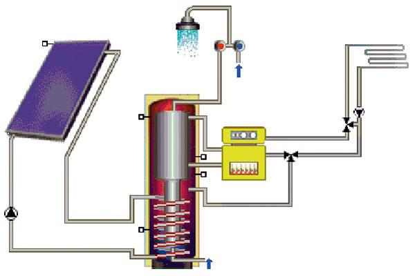 Schéma dvojokruhového systému – solárny systém využívaný na prípravu teplej vody apodporu vykurovania. Veľmi často sa využíva kombizásobník – vonkajšia nádoba sväčším objemom (500, 750, 1 000 litrov prípadne viac) je naplnená kúrenárskou vodou avnútorná nádrž smenším objemom (150, 200 l) slúži ako zásobník ohriatej vody. Letné prebytky je možné eliminovať väčším sklonom kolektorov, ktorý zároveň podporí zachytenie slnečnej energie vprechodnom azimnom období.