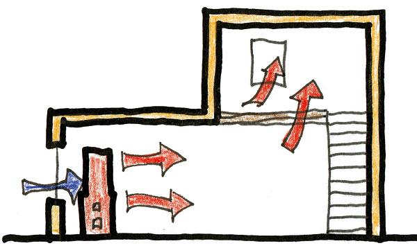 Vstarých domoch boli netesné okná. Prievan zásoboval pec vzduchom potrebným na horenie azároveň sa postaral oprúdenie teplého vzduchu do ostatných častí domu.