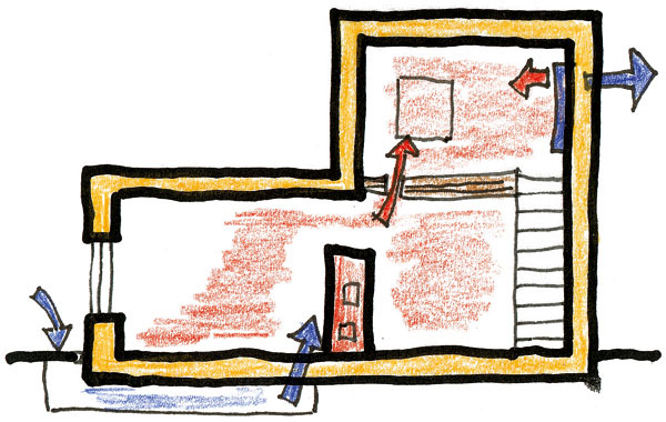 Doplnok na zvýšenie účinnosti pece postavenej vcentre domu: samostatný prívod vzduchu na horenie – otvory vstropoch, ktorými ohriaty vzduch lepšie prúdi. Vhornej časti domu rekuperačná jednotka odvetráva vydýchaný vzduch ačasť tepla dokáže vrátiť do priestoru.