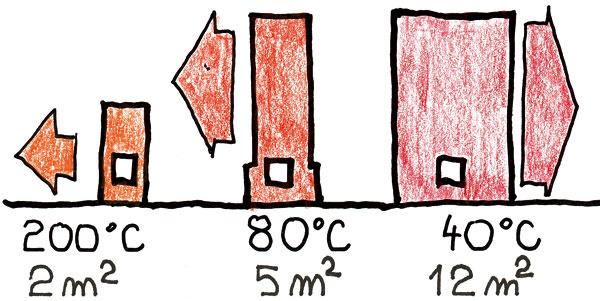 Porovnanie veľkosti spotrebiča ajeho výkonu Pri rovnakom výkone musí byť chýbajúca povrchová plocha nahradená vysokou teplotou. a) Aby malý spotrebič dosiahol výkon, musí mať veľkú povrchovú teplotu (niekedy až 250 °C), čo môže byť nepríjemné, ba až nebezpečné. Vúspornom dome je použitie týchto spotrebičov nevhodné. b) Kachľová pec alebo vložka máva povrch asi 5 m2 apovrchovú teplotu 60°C. Použitie klasickej kachľovej pece vnízkoenergetickom dome je rizikové avyžaduje vysokoodborné úpravy imontáž. c) Ťažká akumulačná pec alebo hypokaustová pec je najvhodnejšia do nízkoenergetického domu. Nepotrebuje iné zdroje energie alebo počítač. Podobne sa správa aj ťažká obstavba kozubovej vložky. (kresby: Vladimír Institoris)