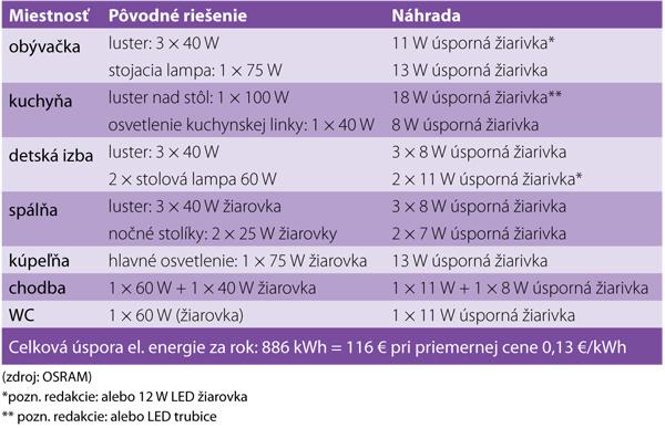 Prehľad úsporných svetelných zdrojov