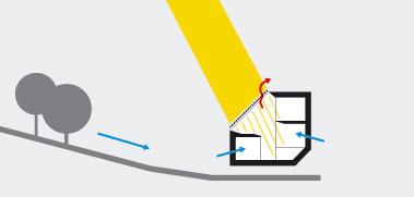 """Leto Zvyškové solárne zisky zexteriérovo tieneného medzipriestoru sa využívajú na """"pohon"""" komínového efektu. Dom tak nasáva chladný vzduch klesajúci zpriľahlého lesa na severnom svahu bez toho, aby na to potreboval akékoľvek mechanické časti."""