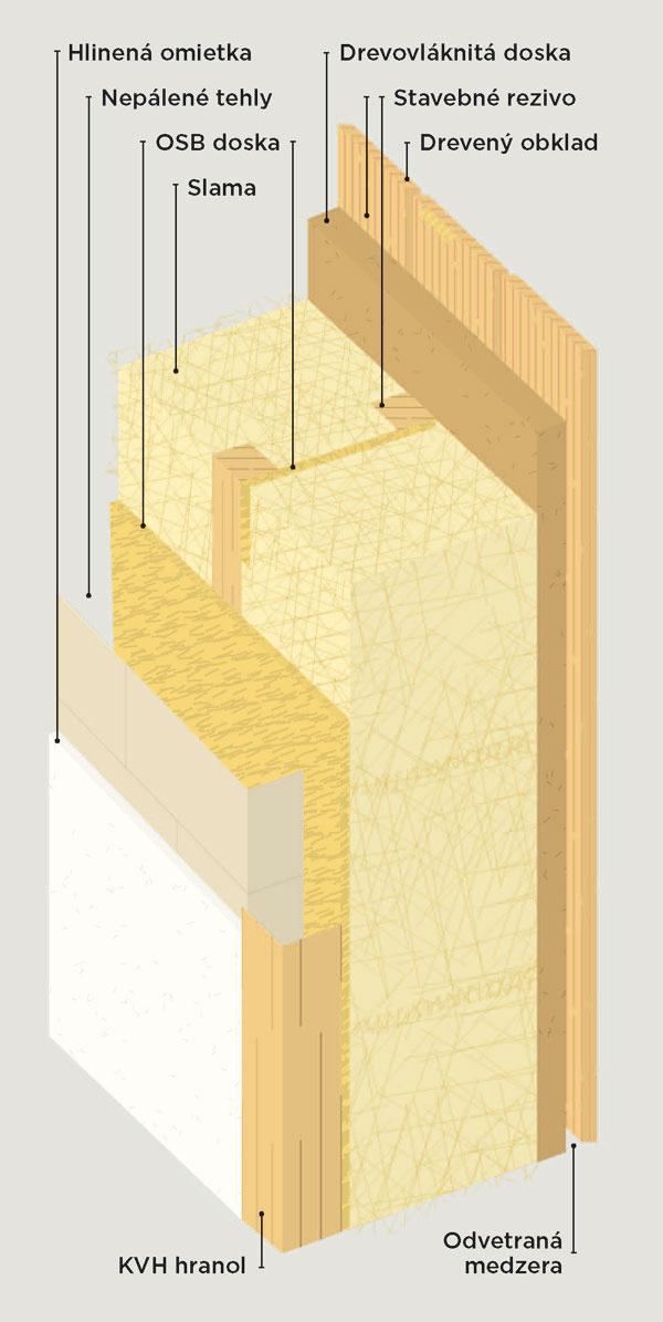 Skladba steny. Obvodová stena je navrhnutá ako difúzne otvorená. Nosná konštrukcia je stĺpiková, jednostranne opláštená doskami OSB. Medzi stĺpikmi sú zo strany interiéru nepálené tehly shlinenou omietkou (tepelnoakumulačná stena). Zvonkajšej strany dosiek OSB je vytvorený priestor na uloženie balíkov slamy hrubých 40 cm. Tepelnú izoláciu dopĺňa drevovláknitá doska, ktorá uzatvára achráni vrstvu slamy, zlepšuje tepelnotechnické parametre aeliminuje tepelné mosty. Vonkajší povrch obvodovej steny tvorí drevený prevetrávaný obklad zčerveného smreku vkombinácii stitánzinkovým falcovaným plechom. Vnútorné priečky majú drevenú konštrukciu zhranolov KVH adosiek OSB, vyplnenú nepálenými tehlami.