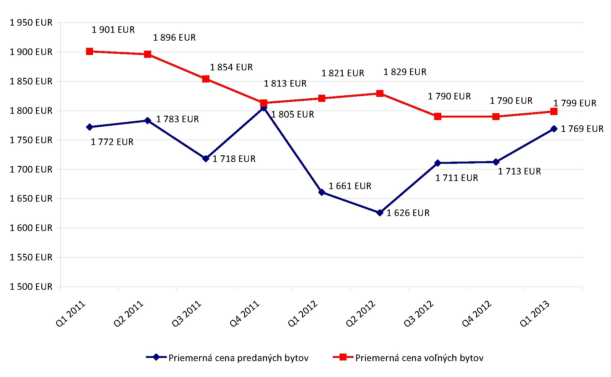 Vývoj priemernej ceny na m2 nových bytov v EUR bez DPH