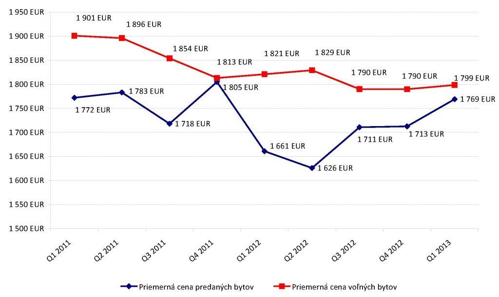 Vývoj trhu rezidenčných nehnuteľností v Bratislave pre Q1 2013