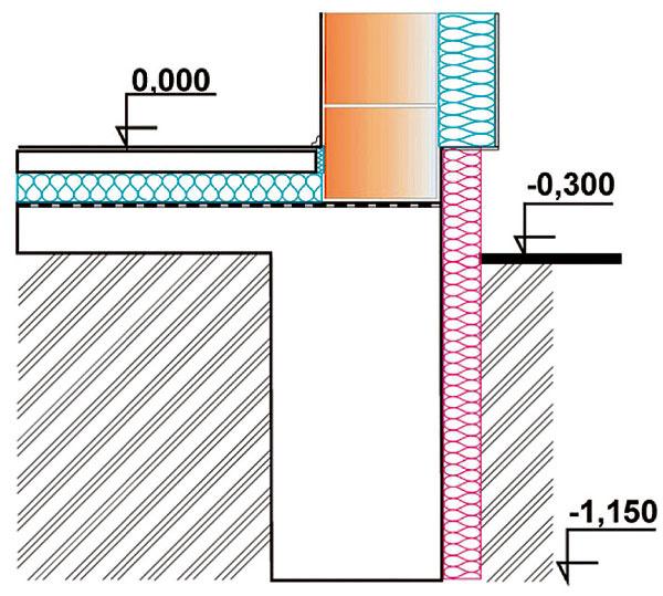 Ak sa chystáte na výstavbu nízkoenergetického alebo aj pasívneho domu, treba rátať stým, že základy musia byť tiež zaizolované. Preto je dôležité presné vyhotovenie základových pásov adosiek, aby bolo možné knim pridať tepelnú izoláciu.