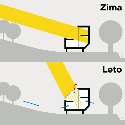 Strešné okná vzime maximalizujú solárne zisky. Vlete je na ochranu pred prehrievaním dôležité ich tienenie. Zabezpečujú ho automaticky ovládané predokenné markízy so solárnym dobíjaním batérií. Strešné okná zlepšujú aj prirodzené vetranie. Vďaka nim nastáva tzv. komínový efekt – pri otvorení dverí alebo okna v tieni na prízemí prejde čerstvý vzduch celým interiérom avydýchaný sa odvedie strešnými oknami na juhu. Na vyvetranie podstrešia sa otvoria strešné okná vspodnom ahornom rade – elektronika zabezpečuje otváranie do kríža, čo zvyšuje účinnosť vetrania.