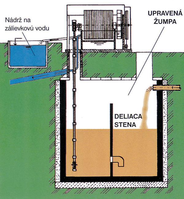 Čistiarne odpadových vôd (ČOV)