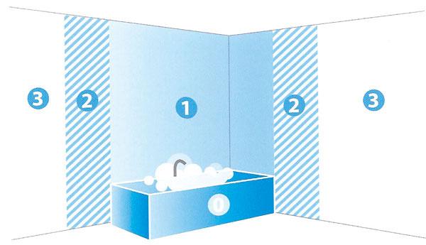 Zóna 0 je priamo vo vani alebo vsprchovacom kúte. Ak túžite po svetle pod sprchou, siahnite po svietidle s najvyšším IP68. Zóna 1 sa rozprestiera nad vaňou asvietidlá umiestnené vnej by mali zniesť aj vystrekujúcu vodu. Vhodné je svietidlo s IP65. Zóna 2 siaha do vzdialenosti 60 cm od vane či sprchovacieho kúta, kde svietidlám hrozí, že budú ošpliechané vodou. Ukazovateľ by mal mať preto minimálne IP44.  Zóna 3 je až za zónou 2, napriek tomu by svietidlá mali mať ochranu proti kropeniu vodou avodným kvapkám, teda minimálne IP21.
