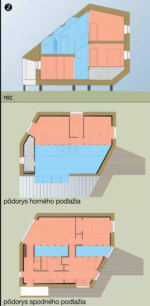 Forma medzipriestoru je zrejmá z pôdorysov a rezu domom. Modrou je znázornený medzipriestor, červenou obytné priestory.
