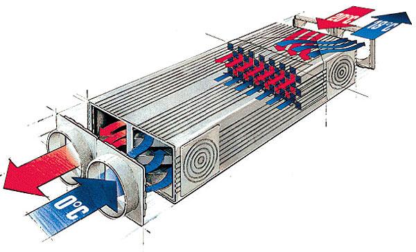 Spätné získavanie tepla aj vlhkosti z odvádzaného vzduchu zabezpečuje kompaktná vetracia jednotka SANTOS 370 DC (značka PAUL) s kanálikovým protiprúdovým výmenníkom. Túto značku si vybrali práve pre konštrukciu výmenníka, ktorý je mimoriadne účinný (85 až 99 %) a tichý. Vďaka tzv. bypassu a zemnému registru v horúčavách privádzaný vzduch ochladzuje.