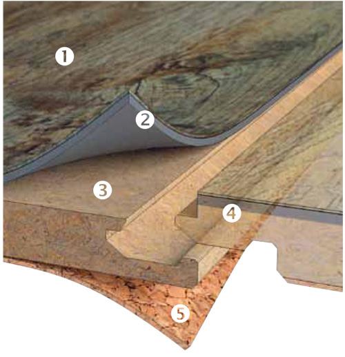 Pohľad zblízka na vinylovú podlahu s nosnou doskou HDF (foto: Fatra, podlahy Fatraclick, predáva Magnet Trade.) 1 PUR ochranná vrstva 2 vinylová dizajnová vrstva 3 vrstva HDF so zvýšenou odolnosťou proti vlhkosti 4 Uniclic ® systém na jednoduchú a rýchlu montáž 5 korková vrstva zaisťujúca zvukovú a tepelnú izoláciu