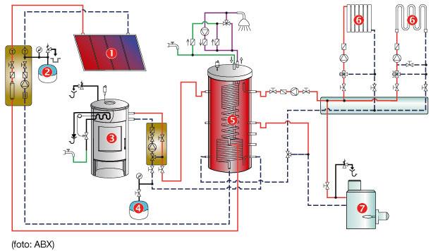 Schéma zapojenia kozuba stepelným výmenníkom  1 solárne kolektory 2 expanzívna nádoba 3 kozub 4 expanzívna nádoba 5 akumulačná nádrž 6 spotrebiče tepla (radiátory, podlahové vykurovanie) 7 hlavný zdroj tepla