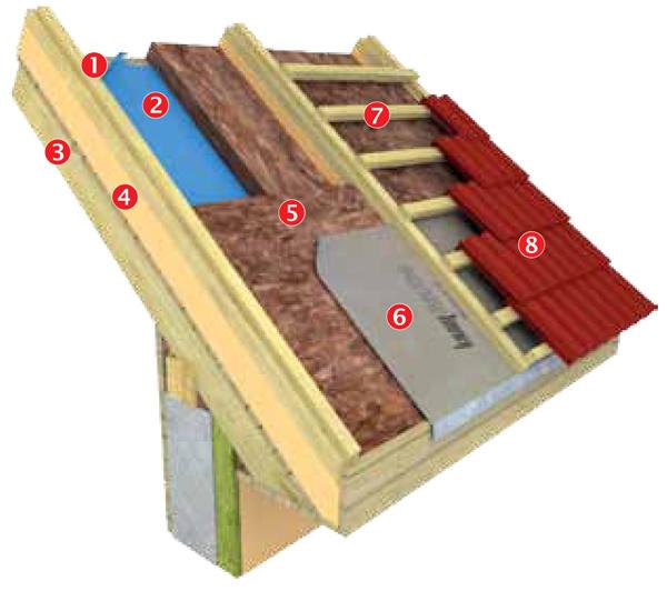 Popis vrstiev 1 celoplošné debnenie pohľadové zinteriéru 2 parozábrana 3 krokva 4 prídavná nosná konštrukcia zateplenia nad krokvami 5 tepelná izolácia vdvoch vrstvách 6 poistná hydroizolácia 7 latovanie 8 krytina