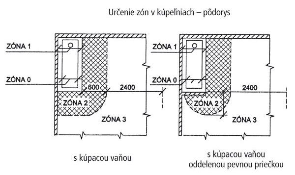 Rekonštrukcia kúpeľne: Umiestnenie elektroinštalácie a elektrických zariadení